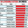 "Pune on the Top – ""Ease of living"" rankings"